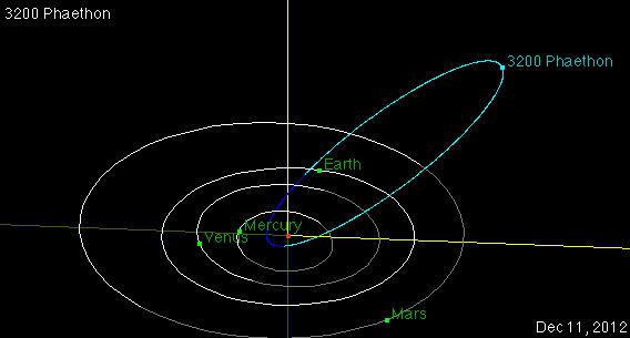 Orbit of asteroid 3200 Phaethon.