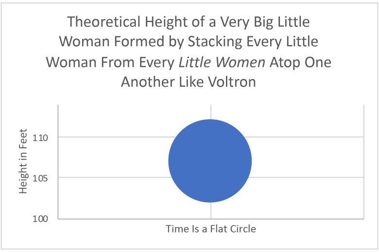 A graph showing one data point: All the actresses from Little Women would be more than 107 feet tall if they stood atop each others heads.
