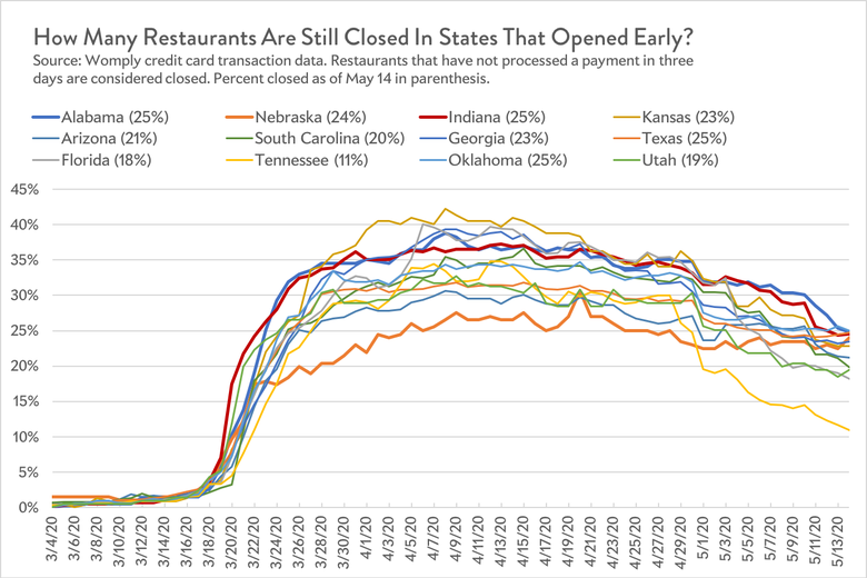 Restaurants closed in states that have reopened.