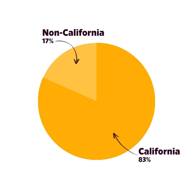 Graph: Music referenced. California: 83%; Non-California: 17%