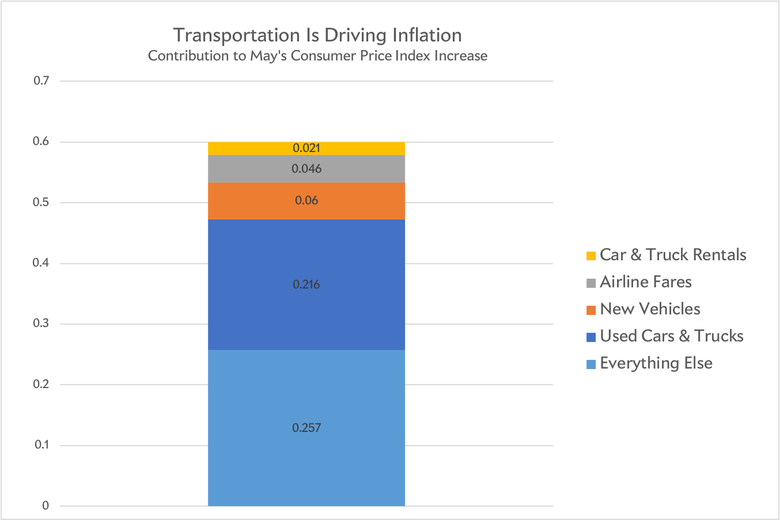 Components of inflation