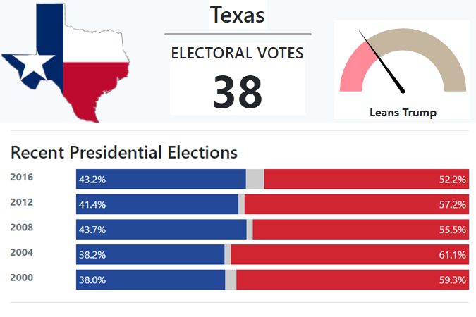 Texas electoral history from 270toWin website