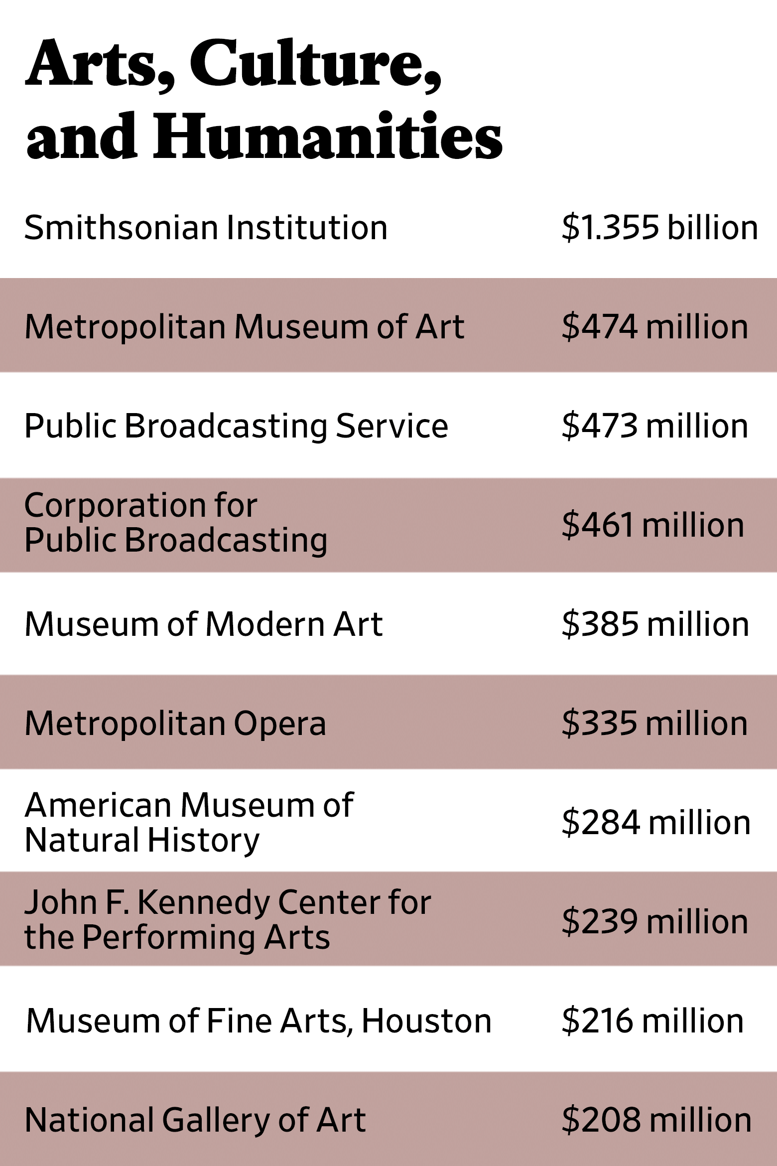The Slate 90: Arts, Culture, and Humanities rankings via fiscal 2015 revenue for organizations who filed Form 990 with the IRS.