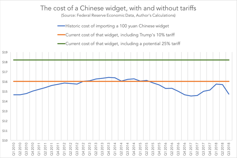 Impact of tariffs on Chinese import costs
