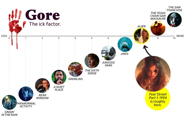 """A chart titled """"Gore: the Ick Factor"""" shows that Fear Street ranks an 8 in goriness, roughly the same as Alien. The scale ranges from Singin' in the Rain (0) to the Saw franchise (10)."""