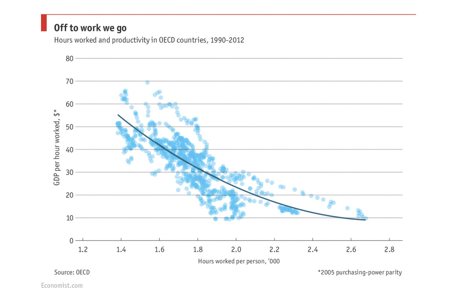 Chart: Hours worked vs. productivity.