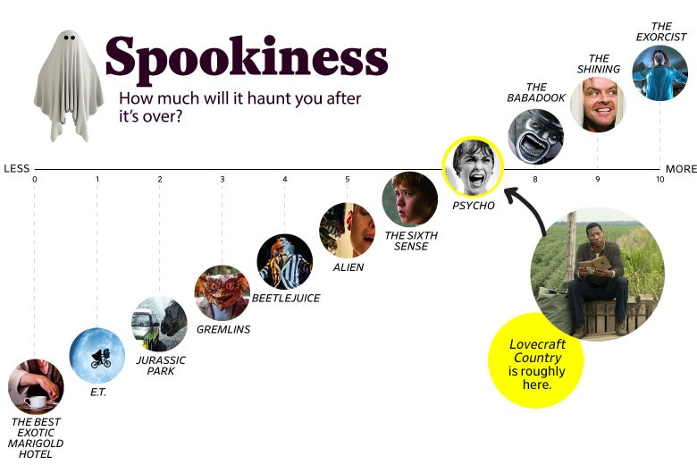 """[ALT TEXT: A chart titled """"Spookiness: How much will it haunt you after the movie is over?"""" shows that Lovecraft Country ranks a 7 in spookiness, roughly the same as Psycho. The scale ranges from The Best Exotic Marigold Hotel (0) to The Exorcist (10). ]"""