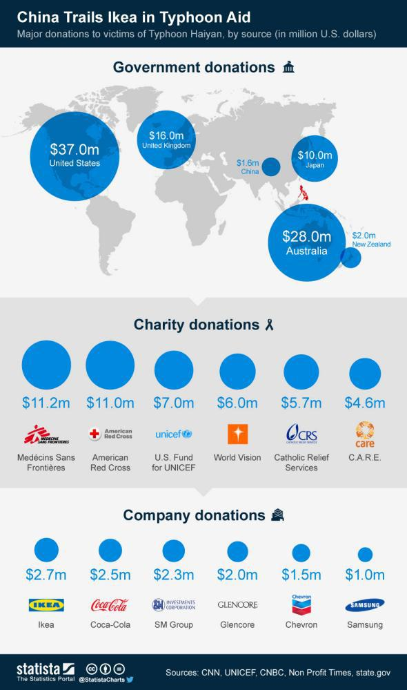 China IKEA chart: aid to Philippines