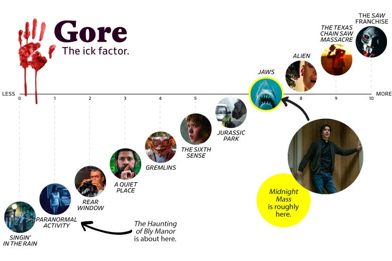 """A chart titled """"Gore: the Ick Factor"""" shows that Midnight Mass ranks a 7 in gore, roughly the same as Jaws. Bly Manor ranked a 1, roughly the same as Paranormal Activity. The scale ranges from Singin' in the Rain (0) to the Saw franchise (10)."""