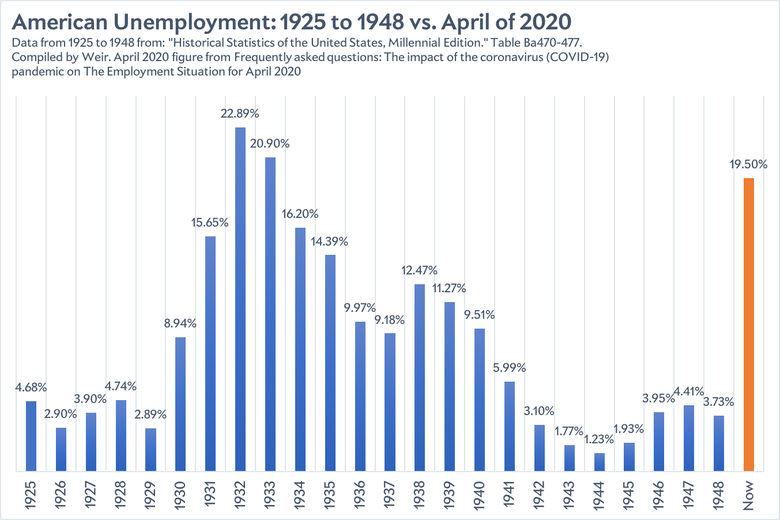 A bar graph showing the unemployment rate from 1925–48 and the rate in April 2020.