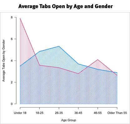 Average Tabs Open by Age and Gender