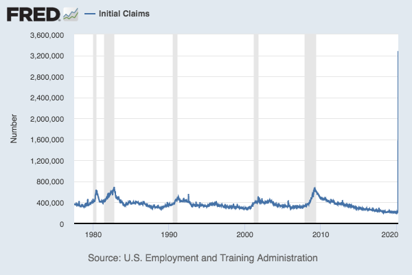 Chart of weekly jobless claims with a huge spike at the end caused by the coronavirus crisis