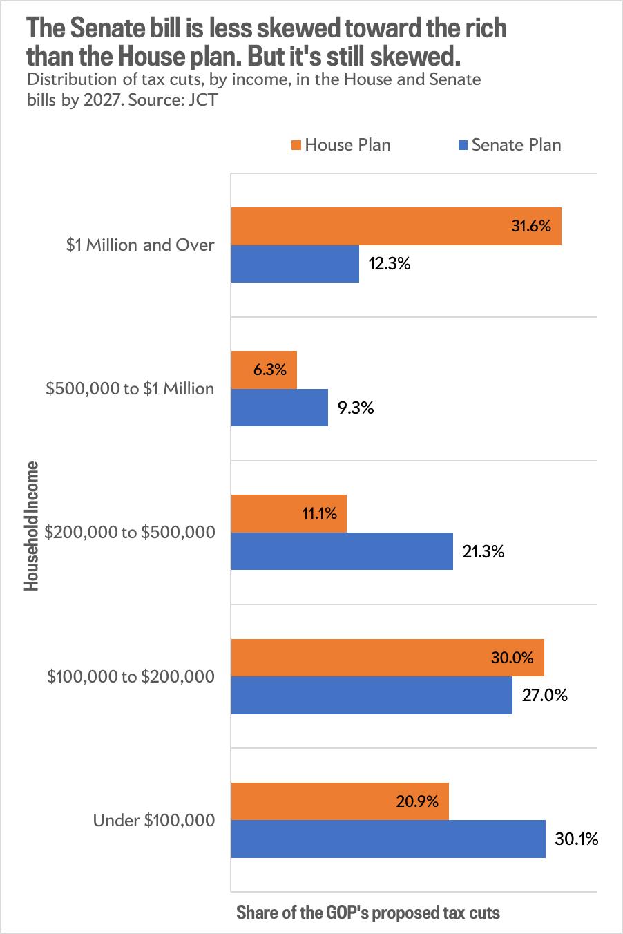 The Senate bill is still skewed towards the rich
