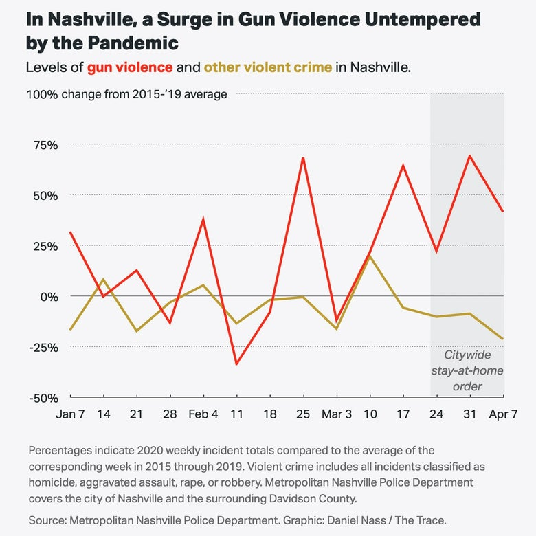 A chart showing that, in Nashville, there was a surge in gun violence untempered by the pandemic.