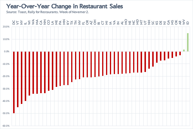 Declines in restaurant sales