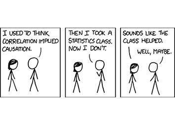 correlation.