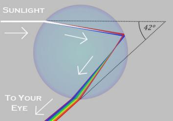 light bending in a raindrop