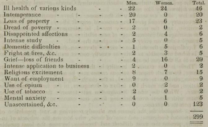 History of mental illness: Dorothea Dix pamphlet lists
