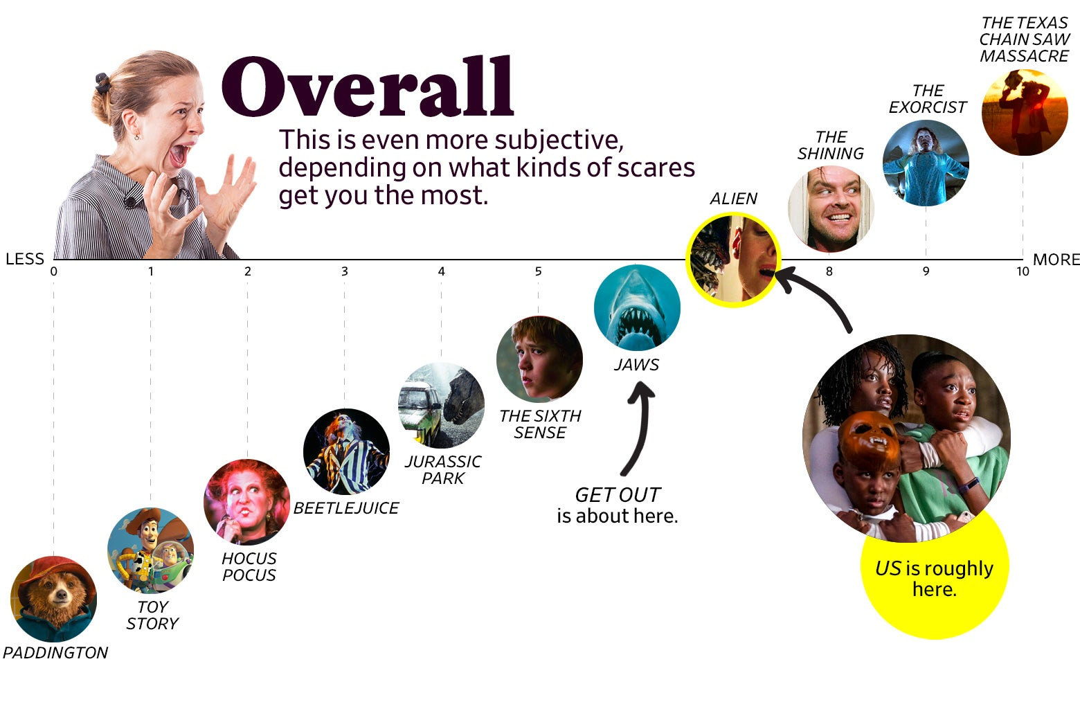 "A chart titled ""Overall: This is even more subjective, depending on what kinds of scares get you the most"" shows that Us ranks 7 overall, roughly the same as Alien. The scale ranges from Paddington (0) to The Texas Chain Saw Massacre, 1974 (10)."