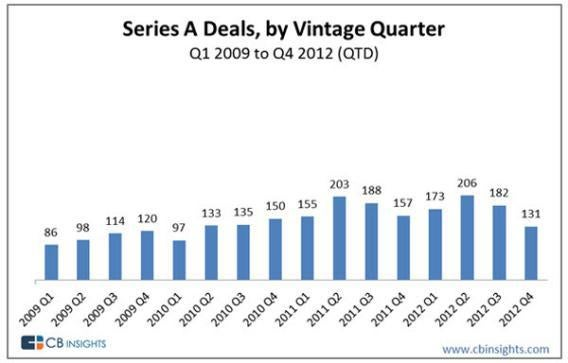 series a funding by quarter