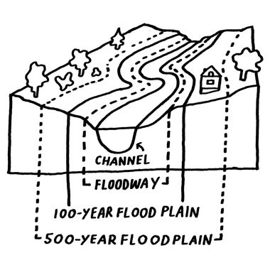 Diagram of a flood plain.
