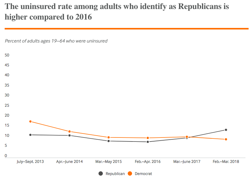 Uninsured rate by party