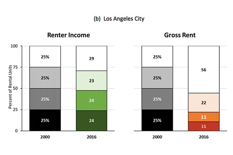 Graphic: Rental income versus gross rent in Los Angeles City.