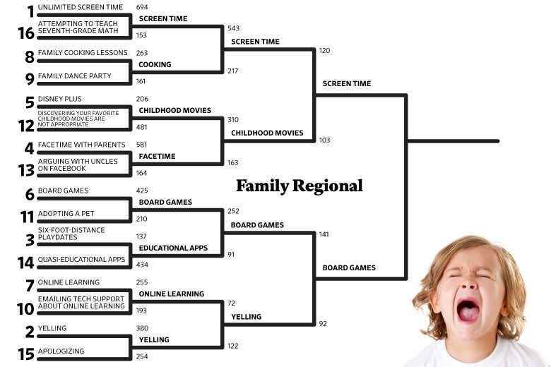 The Family Regional quadrant of The National Championship of Social Distancing bracket.