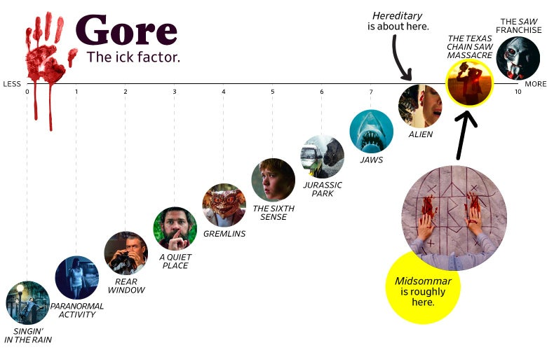 """A chart titled """"Gore: The Ick Factor"""" shows that Midsommar ranks a 9 in goriness, roughly the same as The Texas Chain Saw Massacre, whereas Hereditary ranked an 8, roughly the same as Alien. The scale ranges from Singin' in the Rain (0) to the Saw franchise (10)."""