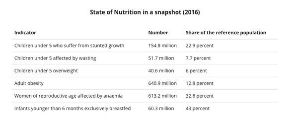 Screenshot: State of Nutrition in a snapshot (2016)