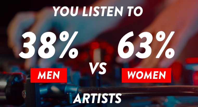 Screenshot from Smirnoff Equalizer results: 38 percent men vs. 63 percent women.