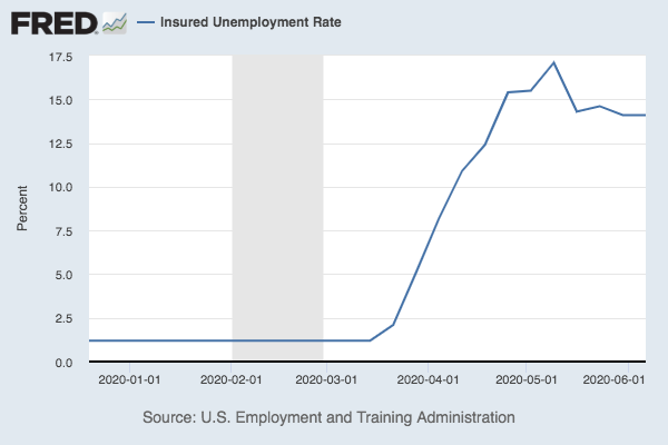 Insured Unemployment Rate