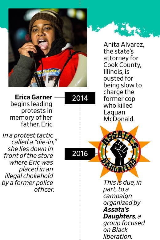 "2014: Erica Garner begins leading protests in memory of her father, Eric. In a protest tactic she called a ""die-in,"" she lies down in front of the store where Eric was placed in an illegal chokehold by a former police officer. 2016: Anita Alvarez, the state's attorney for Cook County, Illinois, is ousted for being slow to charge the former cop who killed Laquan McDonald. This is due, in part, to a campaign organized by Assata's Daughters, a group focused on Black liberation."