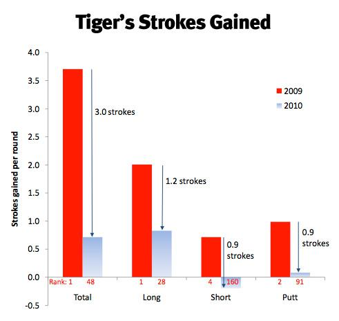 Graph of Tiger's Strokes Gained.