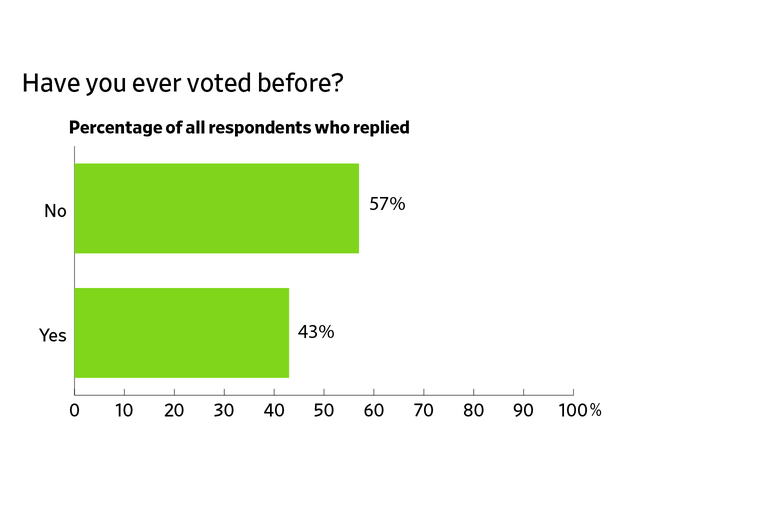 Have you ever voted before? 57% no, 43% yes.