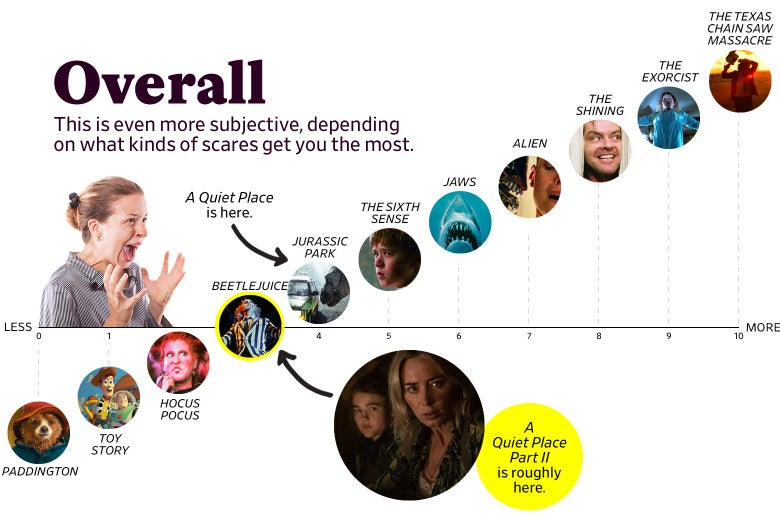 """A chart titled """"Overall: This is even more subjective, depending on what kinds of scares get you the most"""" shows that A Quiet Place Part 2 ranks as a 3 overall, roughly the same as Beetlejuice, while the original ranks a 4, roughly the same as Jurassic Park. The scale ranges from Paddington (0) to the original Texas Chain Saw Massacre (10)."""