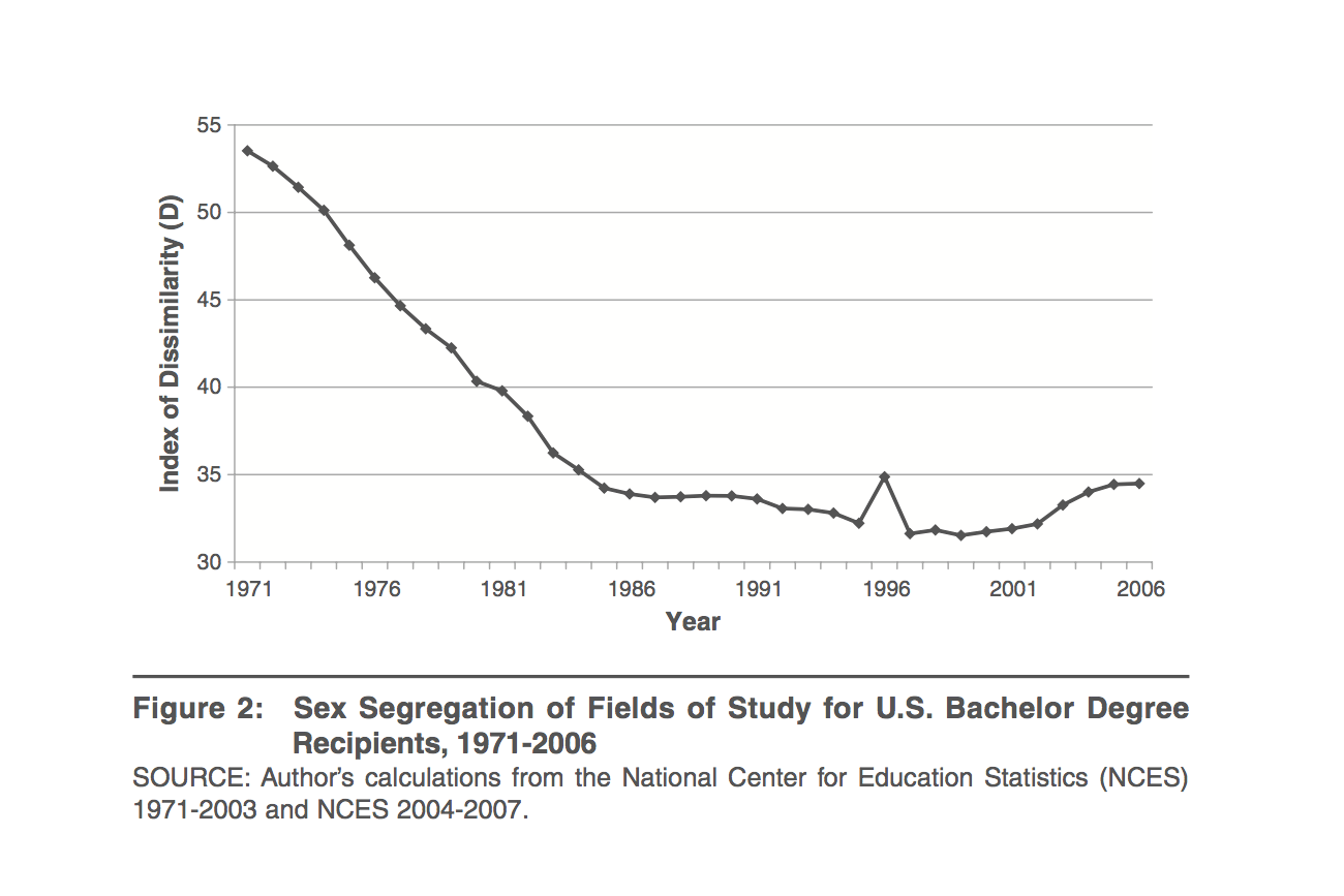 Sex Segregation of Fields of Study for U.S. Bachelor Degree Recipients, 1971-2006