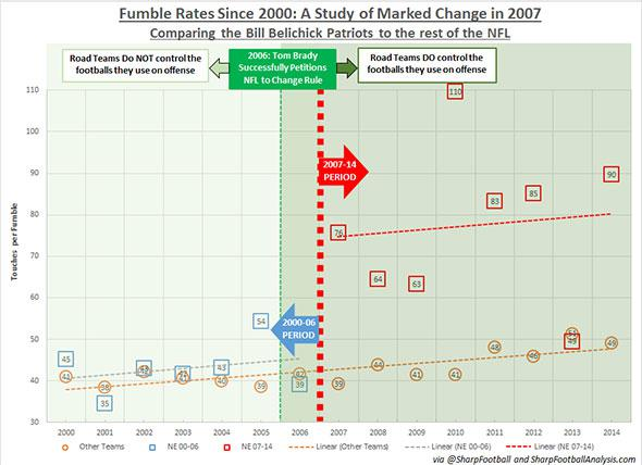 Chart of Fumble Rates Since 2000