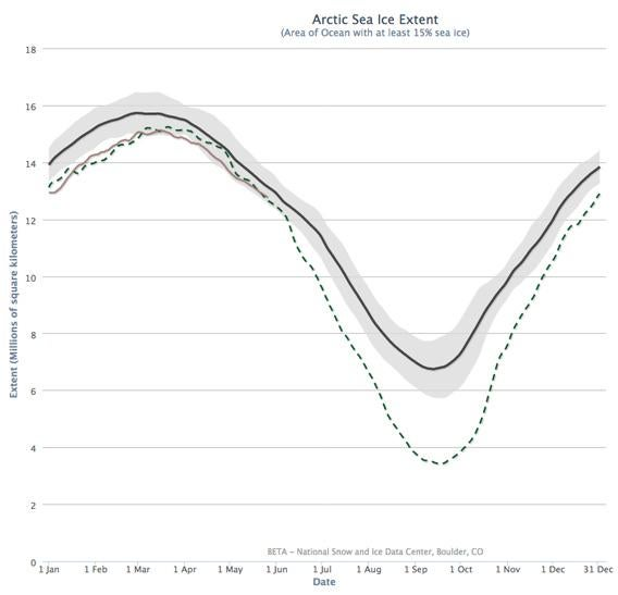 graph of arctic sea ice loss