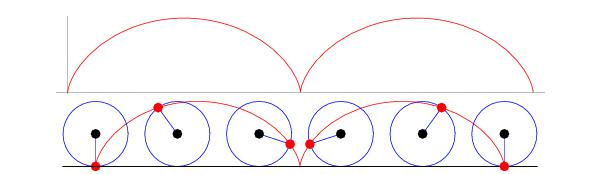 cycloid motion