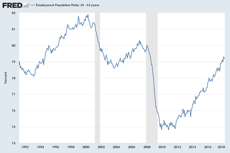 Employment to population ratio 25 to 54