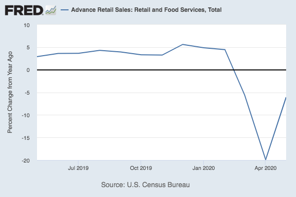 A chart of U.S. retail sales showing a calamitous dip in April, and then a slight recovery in May.