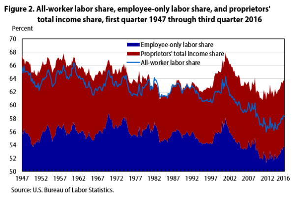 A chart of labor share of the economy