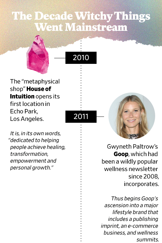 "A timeline of the ""Decade in the Occult"" with entries about the opening of House of Intuition and the popularity of Goop."