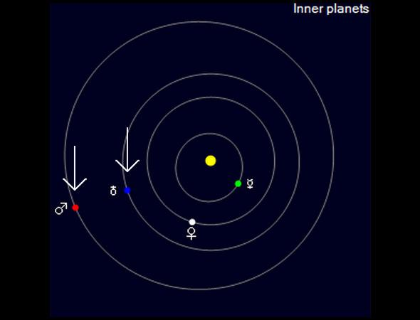 orbits of Mars and Earth
