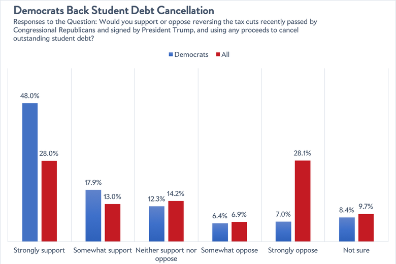 A chart that shows among all survey takers, undoing the Trump tax cuts and using the money for student debt forgiveness had 41 percent in favor and 35 percent opposed. Among Democrats, however, the result wasn't even close: The net-approval was 52 percent , with 66 percent in favor and just 13 percent opposed.