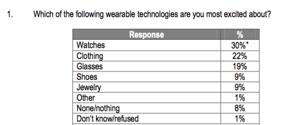 Citrix Wearables survey