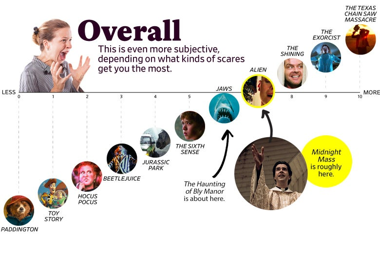 """Overall: This is even more subjective, depending on what kinds of scares get you the most"""" shows that Midnight Mass ranks as a 7 overall, roughly the same as Alien. Bly Manor ranked a 6, roughly the same as Jaws. The scale ranges from Paddington (0) to the original Texas Chain Saw Massacre (10)."""