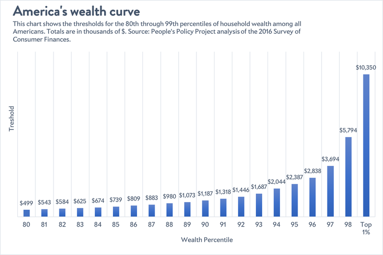 The U.S. wealth curve
