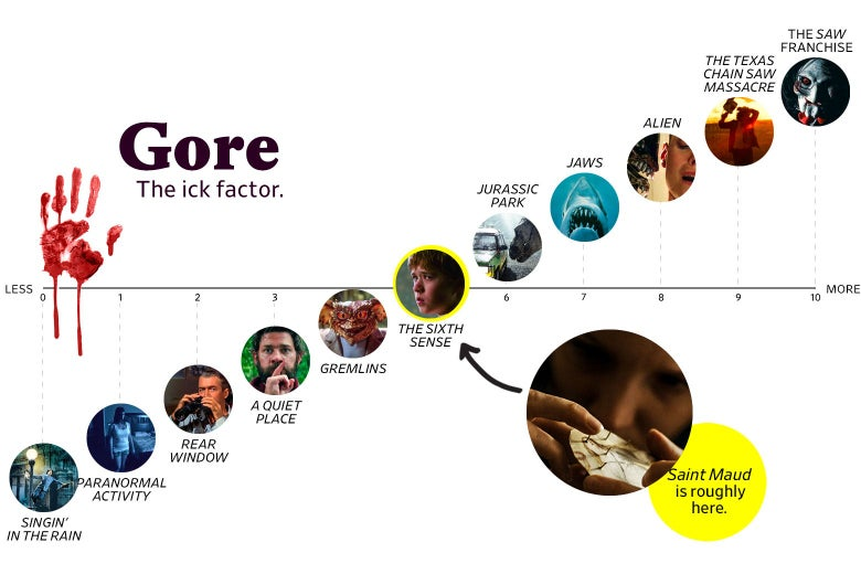 """A chart titled """"Gore: the Ick Factor"""" shows that Saint Maud ranks a 5 in goriness, roughly the same as The Sixth Sense. The scale ranges from Singin' in the Rain (0) to the Saw franchise (10)"""